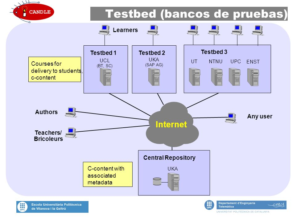Testbed 1 UCL (BT, SC) Central Repository Testbed 3 Testbed 2 UKA (SAP AG) UTNTNUUPC UKA Courses for delivery to students, c-content C-content with associated metadata Internet Learners Authors Teachers/ Bricoleurs ENST Any user Testbed (bancos de pruebas)