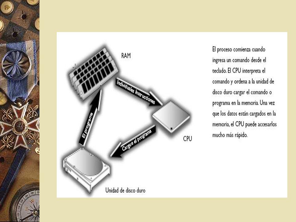 ¿cuánto memoria necesita una PC ?