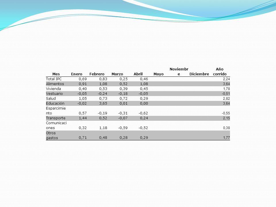 MesEneroFebreroMarzoAbrilMayo Noviembr eDiciembre Año corrido Total IPC0,690,830,250,46 2,24 Alimentos0,911,080,521,08 3,64 Vivienda0,400,530,390,45 1
