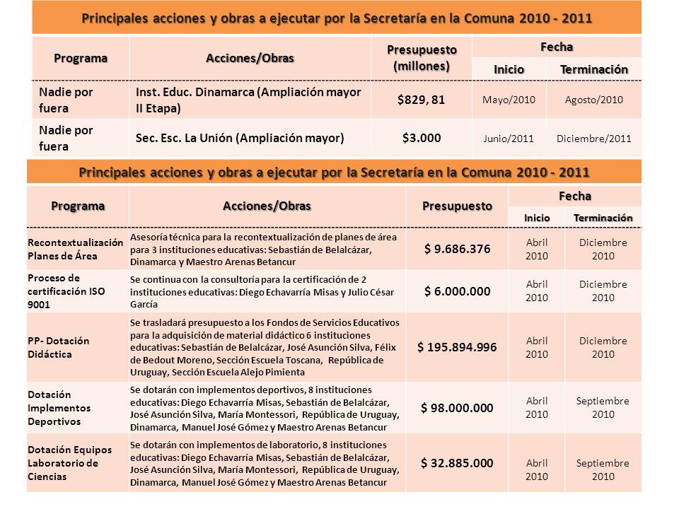 Principales acciones y obras a ejecutar por la Secretaría en la Comuna 2010 - 2011 ProgramaAcciones/Obras Presupuesto (millones) Fecha InicioTerminaci