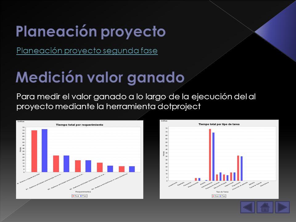 Planeación proyecto segunda fase Para medir el valor ganado a lo largo de la ejecución del al proyecto mediante la herramienta dotproject