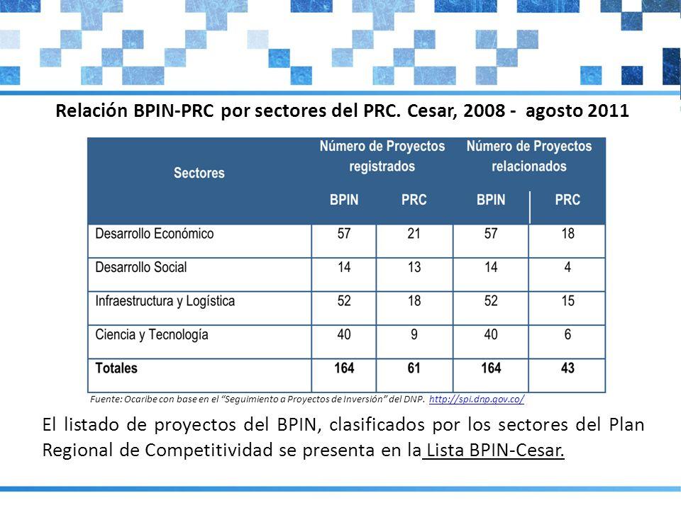 Fuente: Ocaribe con base en el Seguimiento a Proyectos de Inversión del DNP. http://spi.dnp.gov.co/http://spi.dnp.gov.co/ El listado de proyectos del