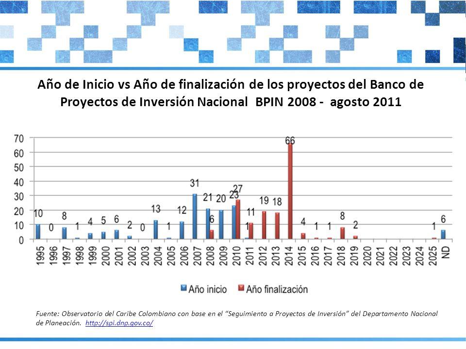 Año de Inicio vs Año de finalización de los proyectos del Banco de Proyectos de Inversión Nacional BPIN 2008 - agosto 2011 Fuente: Observatorio del Ca