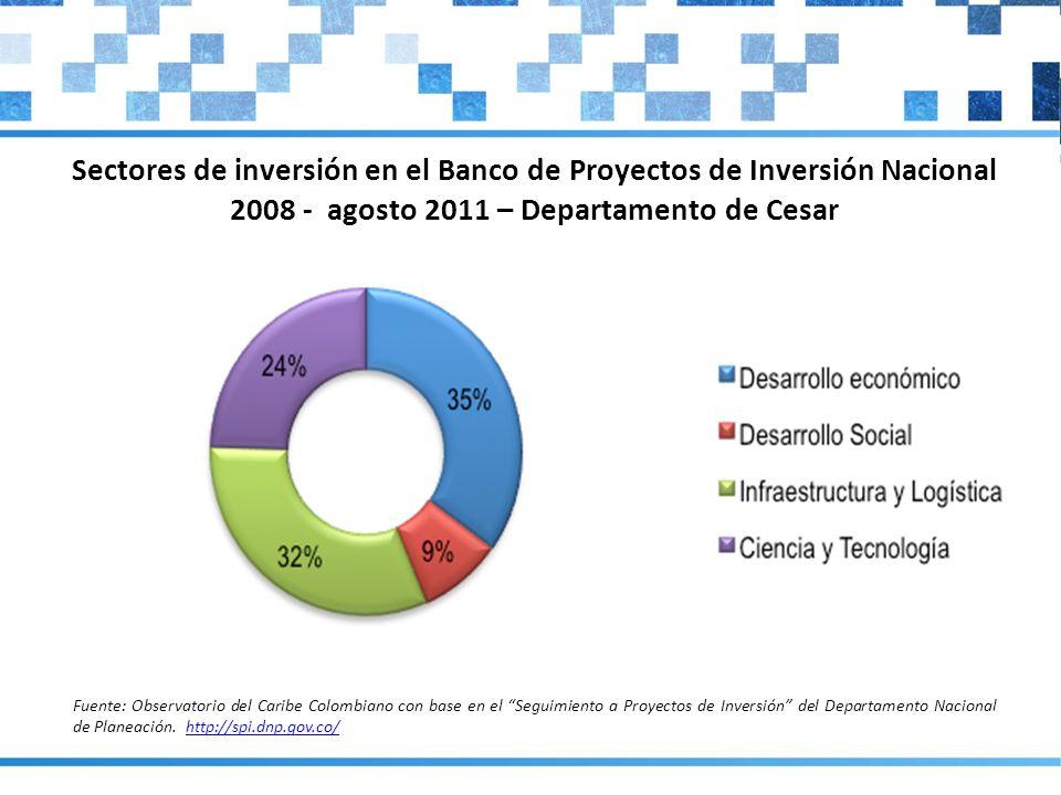 Sectores de inversión en el Banco de Proyectos de Inversión Nacional 2008 - agosto 2011 – Departamento de Cesar Fuente: Observatorio del Caribe Colomb