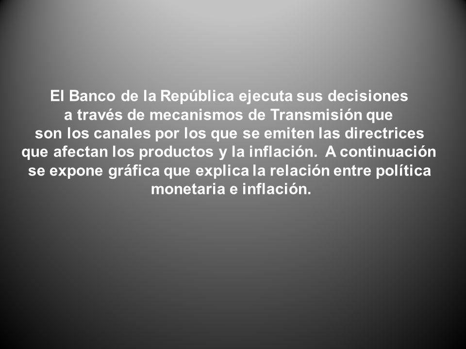 El Banco de la República ejecuta sus decisiones a través de mecanismos de Transmisión que son los canales por los que se emiten las directrices que afectan los productos y la inflación.