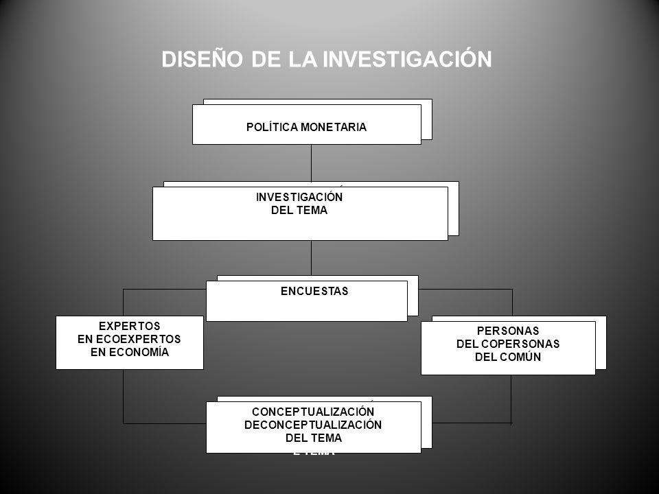 POLÍTICA MONETARIA INVESTIGACIÓN DEL DEL TEMA TEMA EN ENCUESTAS UESTAS EXPERTOS EN ECOEXPERTOS EN ECONOMÍA NOMÍA PERSONAS DEL CO PERSONAS DEL COMÚN MÚN CONCEPTUALIZACIÓN DE CONCEPTUALIZACIÓN DEL TEMA L TEMA POLÍTICA MONETARIA INVESTIGACIÓN DEL TEMA TEMA ENENCUESTAS UESTAS PERSONAS DEL COPERSONAS DEL COMÚN MÚN CONCEPTUALIZACIÓN DECONCEPTUALIZACIÓN DEL TEMA L TEMA DISEÑO DE LA INVESTIGACIÓN