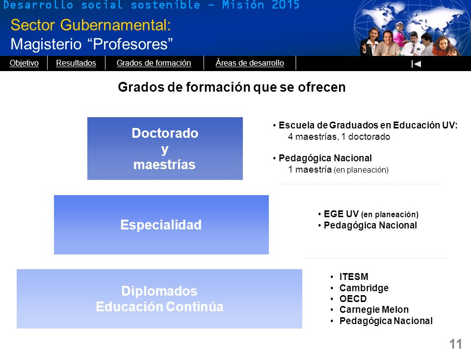 11 Sector Gubernamental: Magisterio Profesores Grados de formación que se ofrecen Diplomados Educación Continúa Especialidad Doctorado y maestrías Esc