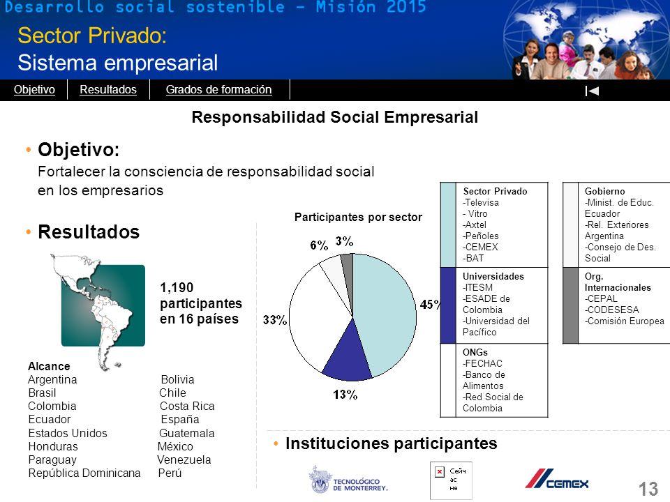 13 Sector Privado: Sistema empresarial Responsabilidad Social Empresarial Objetivo: Fortalecer la consciencia de responsabilidad social en los empresa