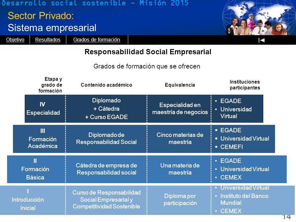 14 Sector Privado: Sistema empresarial Responsabilidad Social Empresarial Grados de formación que se ofrecen Etapa y grado de formación Contenido acad