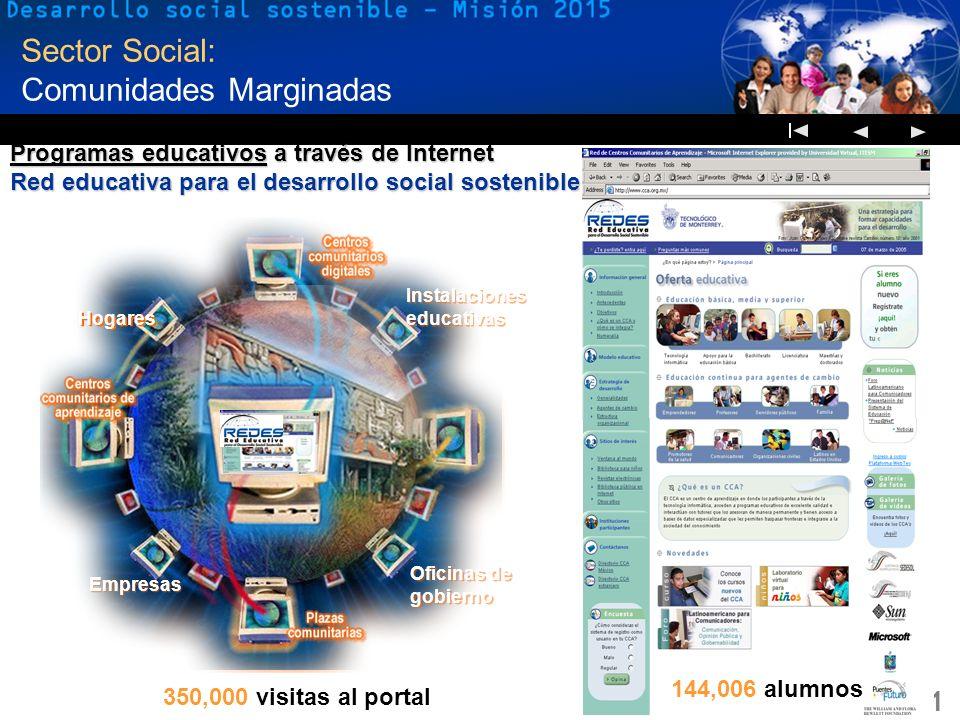 21 Sector Social: Comunidades Marginadas Programas educativos a través de Internet Red educativa para el desarrollo social sostenible Hogares Oficinas