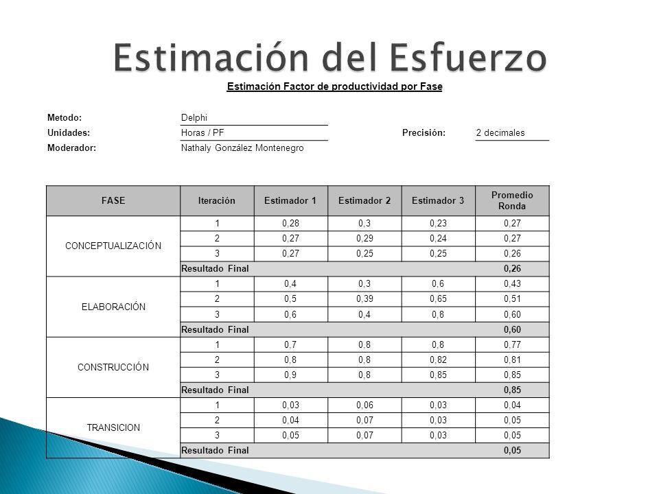 Estimación Factor de productividad por Fase Metodo:Delphi Unidades:Horas / PFPrecisión:2 decimales Moderador:Nathaly González Montenegro FASEIteración