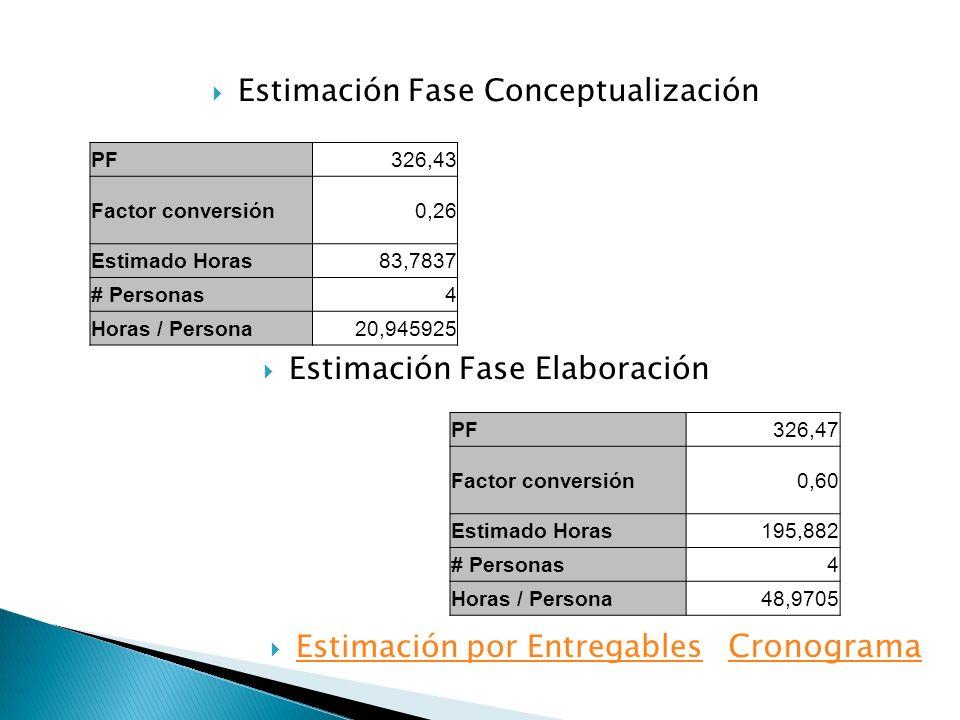 PF326,43 Factor conversión0,26 Estimado Horas83,7837 # Personas4 Horas / Persona20,945925 Estimación Fase Conceptualización Estimación Fase Elaboració