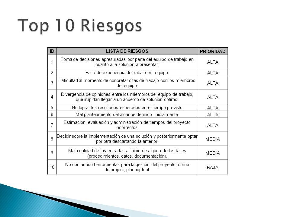 IDLISTA DE RIESGOSPRIORIDAD 1 Toma de decisiones apresuradas por parte del equipo de trabajo en cuanto a la solución a presentar. ALTA 2Falta de exper