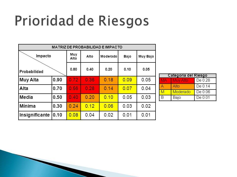 MATRIZ DE PROBABILIDAD E IMPACTO Impacto Probabilidad Muy Alto AltoModeradoBajoMuy Bajo 0.800.400.200.100.05 Muy Alta0.900.720.360.180.090.05 Alta0.70