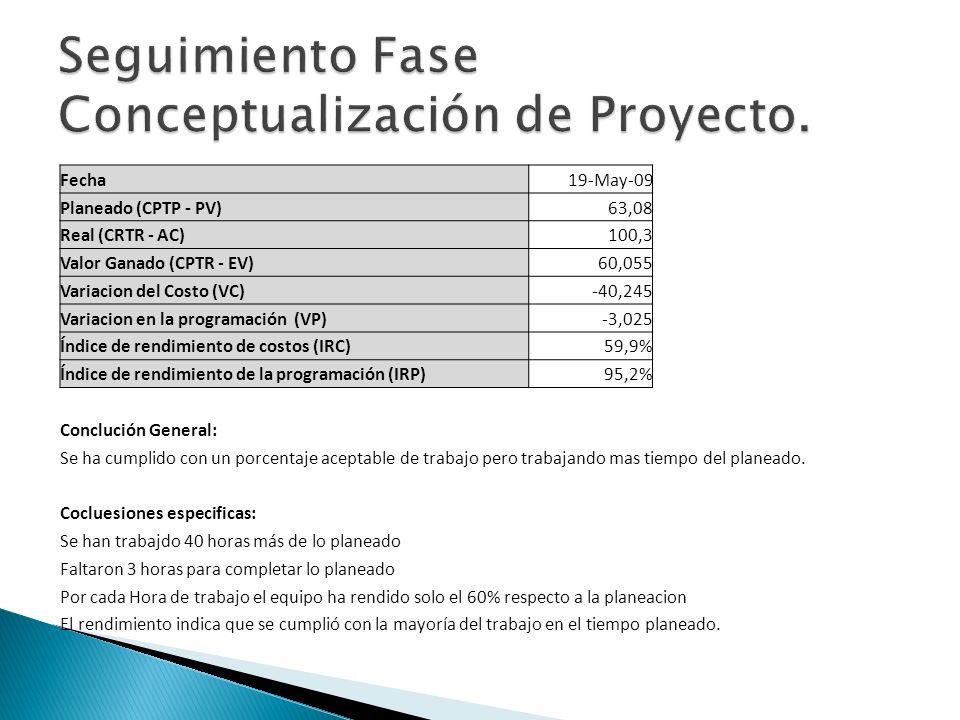 Fecha19-May-09 Planeado (CPTP - PV)63,08 Real (CRTR - AC)100,3 Valor Ganado (CPTR - EV)60,055 Variacion del Costo (VC)-40,245 Variacion en la programa
