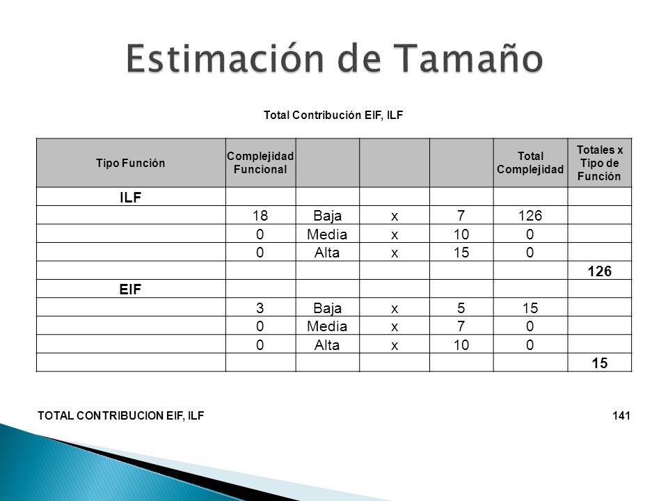 Total Contribución EI´s, EO´s, EQ´s Tipo Función Complejida d Funcional Total Complejidad Totales x Tipo de Función EI 11Bajax333 1Mediax44 9Altax654 91 EQ 7Bajax321 0Mediax40 1Altax66 27 EO 5Bajax420 0Mediax50 0Altax70 20 TOTAL138