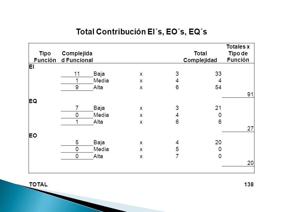 PUNTOS FUNCIONALES SIN AJUSTAR Tipo de FunciónTotales x Tipo de Función ILF126 EIF15 EI91 EQ27 EO20 279 Factores de Complejidad de ProcesamientoPuntos Comunicación de datosComunicación de datos 5 Funciones DistribuidasFunciones Distribuidas 5 Rendimiento 3 Configuraciones Fuertemente distribuidasConfiguraciones Fuertemente distribuidas 5 Frecuencia de TransaccionesFrecuencia de Transacciones 4 Entrada de datos en líneaEntrada de datos en línea 5 Diseño para la eficiencia del usuario finalDiseño para la eficiencia del usuario final 2 Actualización en líneaActualización en línea 5 Procesos ComplejosProcesos Complejos 3 Utilización en otros sistemasUtilización en otros sistemas 5 Facilidad de InstalaciónFacilidad de Instalación 1 Facilidad de OperaciónFacilidad de Operación 3 Instalación de múltiples sitiosInstalación de múltiples sitios 1 Facilidad de cambioFacilidad de cambio 5 52 VAF 1,17 DFP326,43