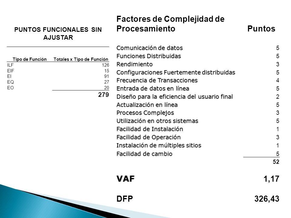 PUNTOS FUNCIONALES SIN AJUSTAR Tipo de FunciónTotales x Tipo de Función ILF126 EIF15 EI91 EQ27 EO20 279 Factores de Complejidad de ProcesamientoPuntos