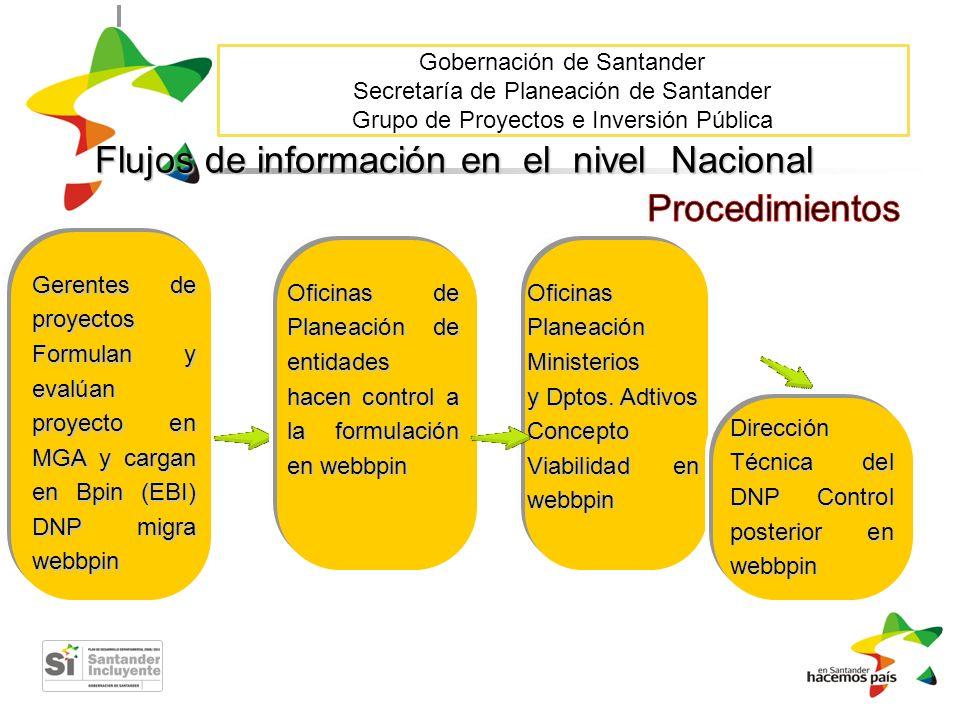 Gobernación de Santander Secretaría de Planeación de Santander Grupo de Proyectos e Inversión Pública Dirección Técnica del DNP Control posterior en w