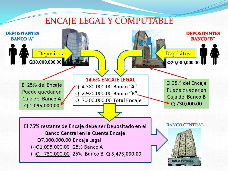 14.6% ENCAJE LEGAL Q 4,380,000.00 Banco A Q 2,920,000.00 Banco B Q 7,300,000.00 Total Encaje Depósitos El 25% del Encaje Puede quedar en Caja del Banc