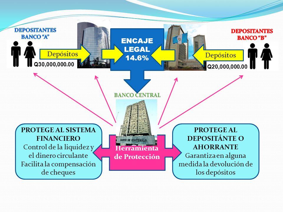 PROTEGE AL DEPOSITÁNTE O AHORRANTE Garantiza en alguna medida la devolución de los depósitos PROTEGE AL SISTEMA FINANCIERO Control de la liquidez y el