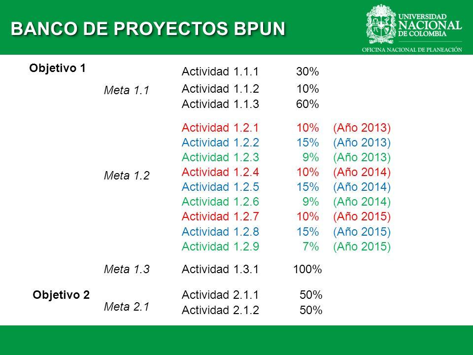 Objetivo 1 Meta 1.1 Actividad 1.1.1 30% Actividad 1.1.2 10% Actividad 1.1.3 60% Objetivo 2 Meta 1.2 Actividad 1.2.1 10% (Año 2013) Actividad 1.2.2 15%
