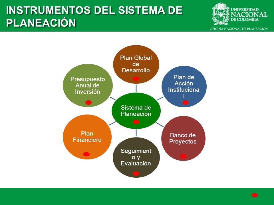 Plan Global de Desarrollo Plan de Acción Institucional Sistema de Planeación Plan Global de Desarrollo Plan de Acción Instituciona l Banco de Proyecto