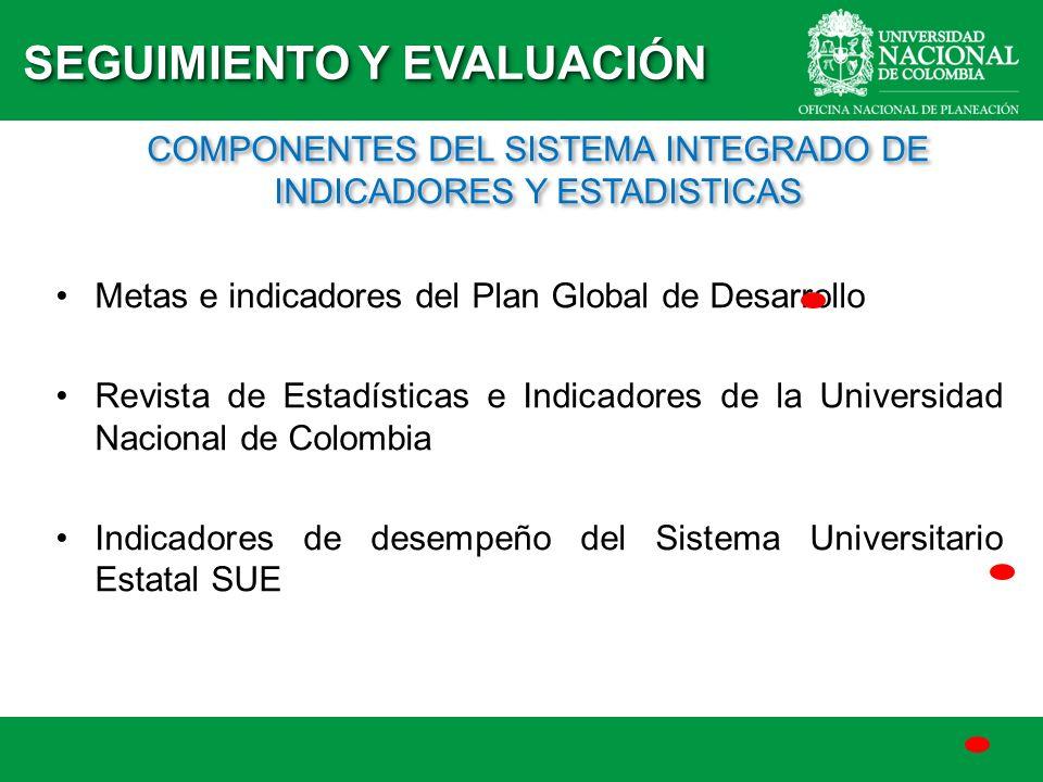 Metas e indicadores del Plan Global de Desarrollo Revista de Estadísticas e Indicadores de la Universidad Nacional de Colombia Indicadores de desempeñ