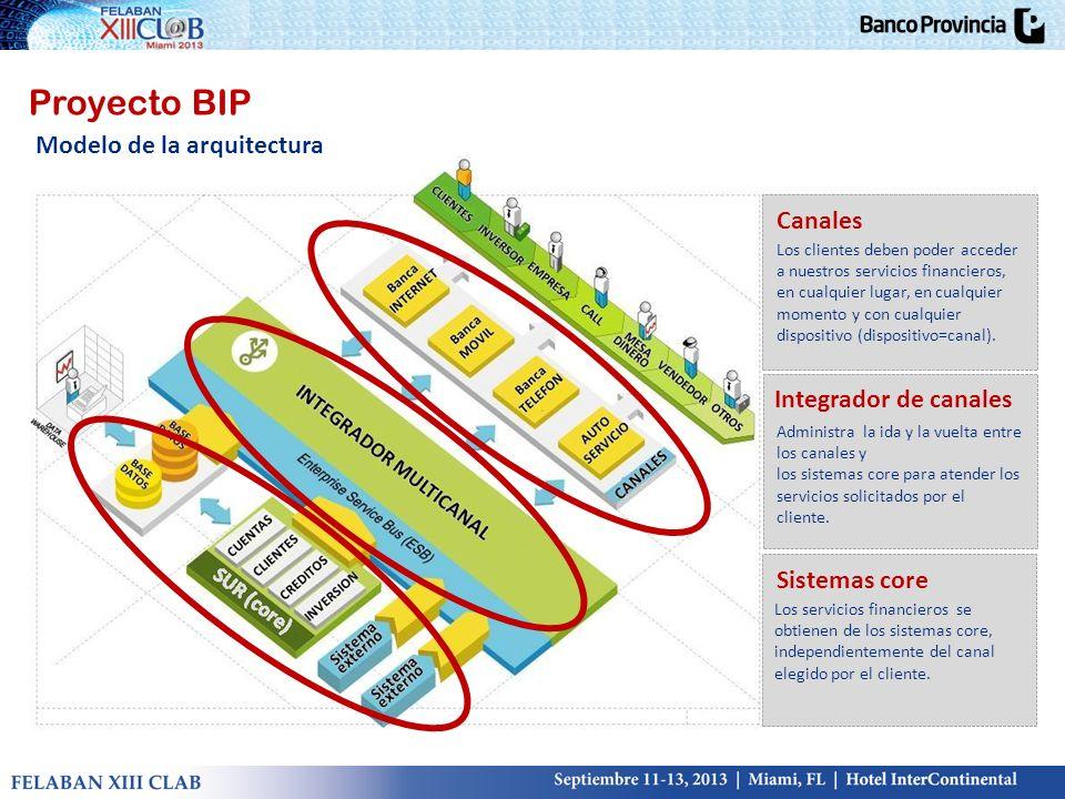 Modelo de la arquitectura Proyecto BIP Canales Los clientes deben poder acceder a nuestros servicios financieros, en cualquier lugar, en cualquier mom