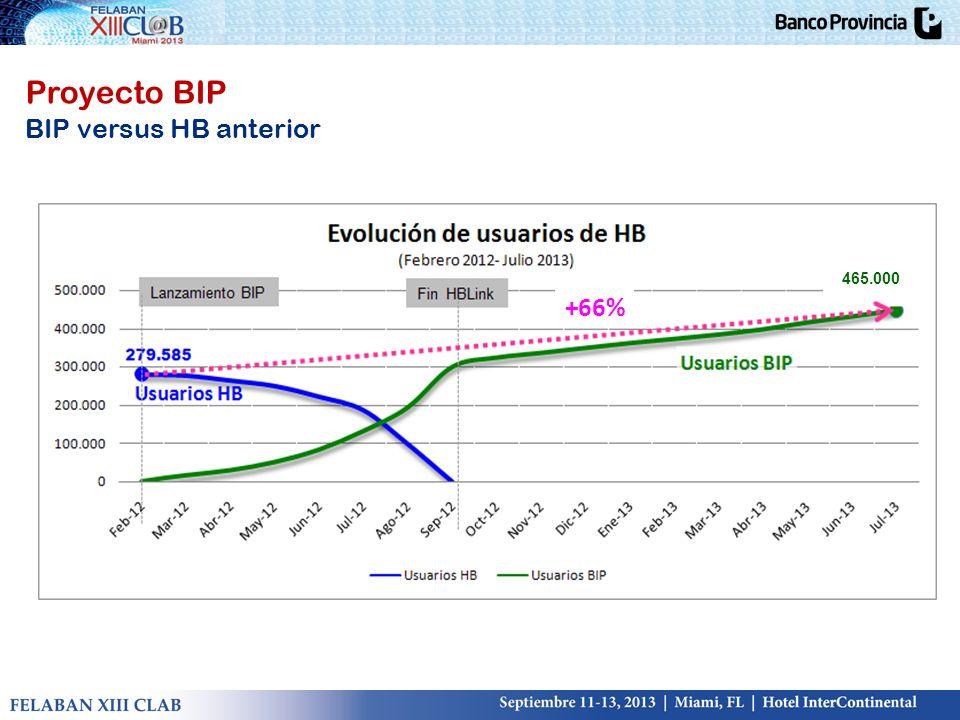BIP versus HB anterior 465.000 +66%