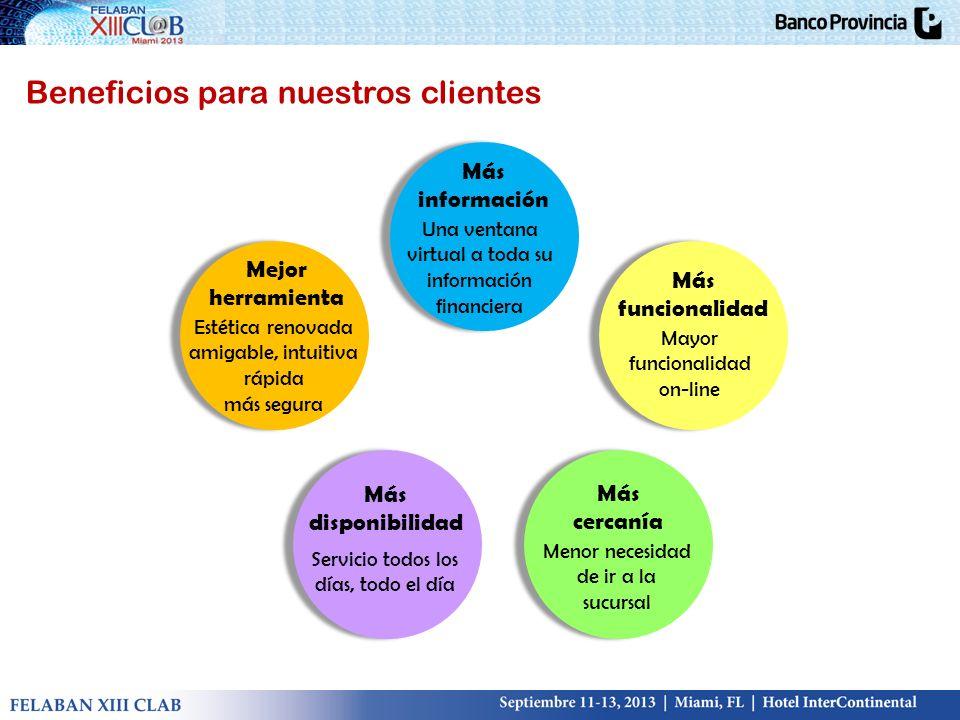 Beneficios para nuestros clientes Más información Una ventana virtual a toda su información financiera Más funcionalidad Mayor funcionalidad on-line M
