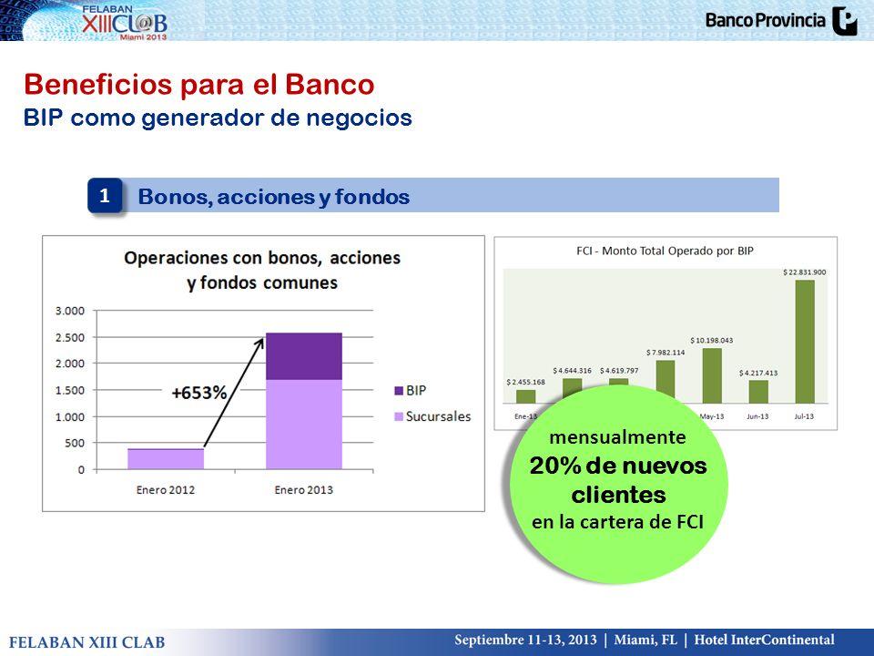 Beneficios para el Banco BIP como generador de negocios Bonos, acciones y fondos 1 1 mensualmente 20% de nuevos clientes en la cartera de FCI