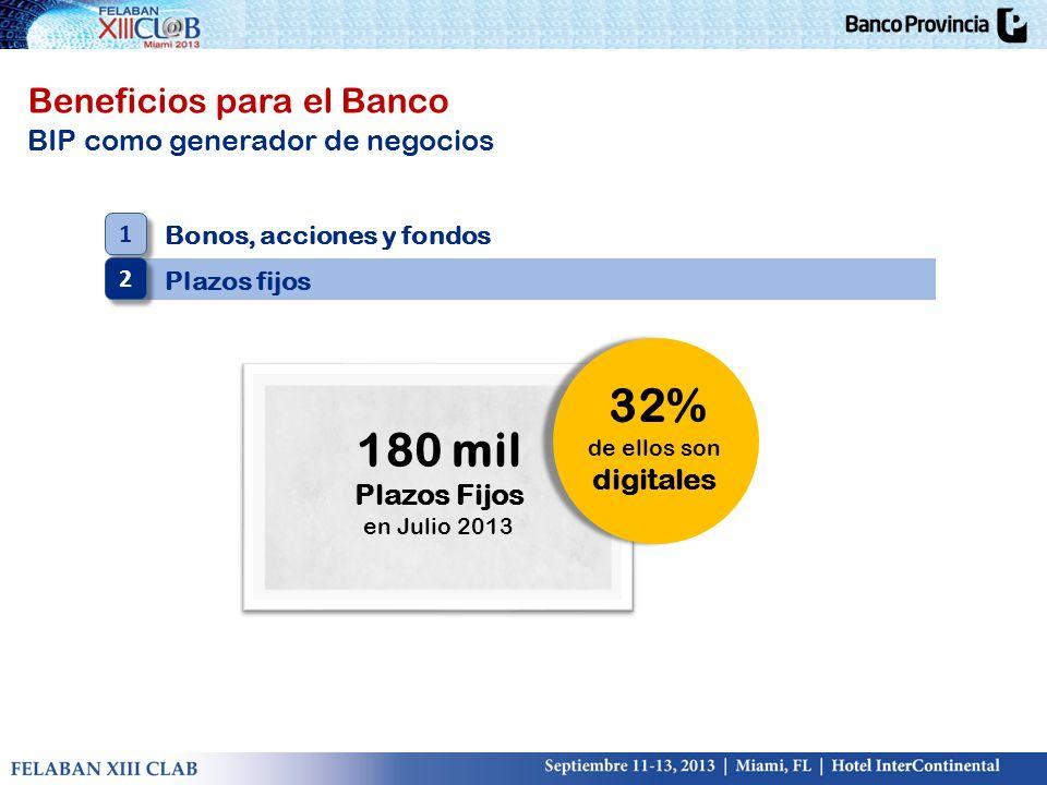Beneficios para el Banco BIP como generador de negocios Bonos, acciones y fondos Plazos fijos 1 1 2 2 180 mil Plazos Fijos en Julio 2013 32% de ellos