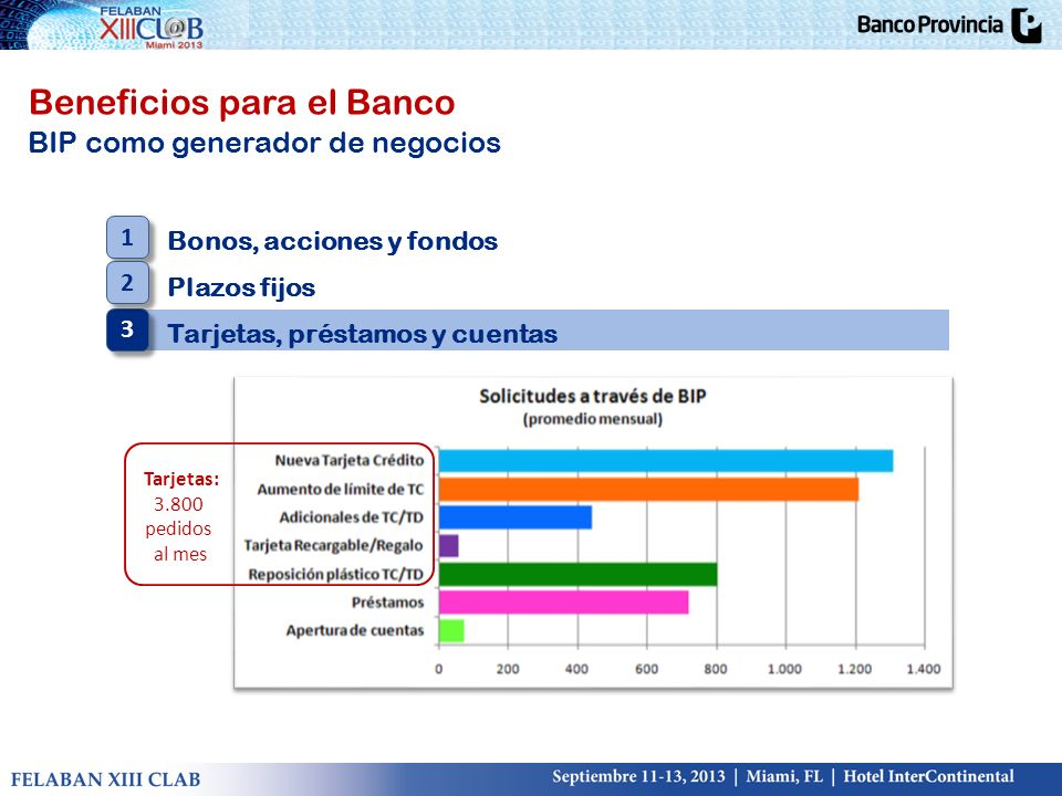Beneficios para el Banco BIP como generador de negocios Tarjetas: 3.800 pedidos al mes Bonos, acciones y fondos Plazos fijos Tarjetas, préstamos y cue