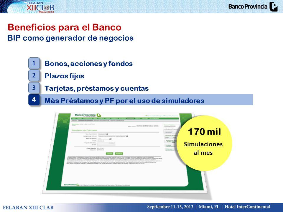 Beneficios para el Banco BIP como generador de negocios Bonos, acciones y fondos Plazos fijos Tarjetas, préstamos y cuentas Más Préstamos y PF por el