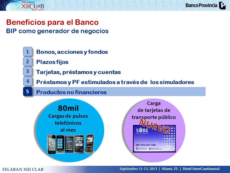 Beneficios para el Banco BIP como generador de negocios Bonos, acciones y fondos Plazos fijos Tarjetas, préstamos y cuentas Préstamos y PF estimulados
