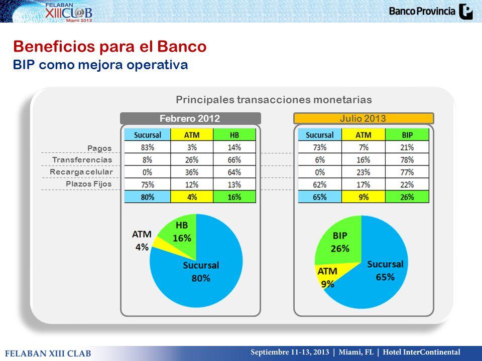 Beneficios para el Banco BIP como mejora operativa Principales transacciones monetarias Febrero 2012Julio 2013 Pagos Transferencias Recarga celular Pl