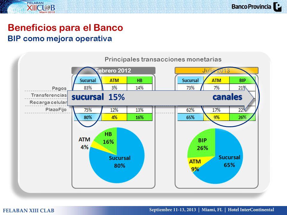 Beneficios para el Banco BIP como mejora operativa Principales transacciones monetarias Pagos Transferencias Recarga celular PlazoFijo Febrero 2012Jul
