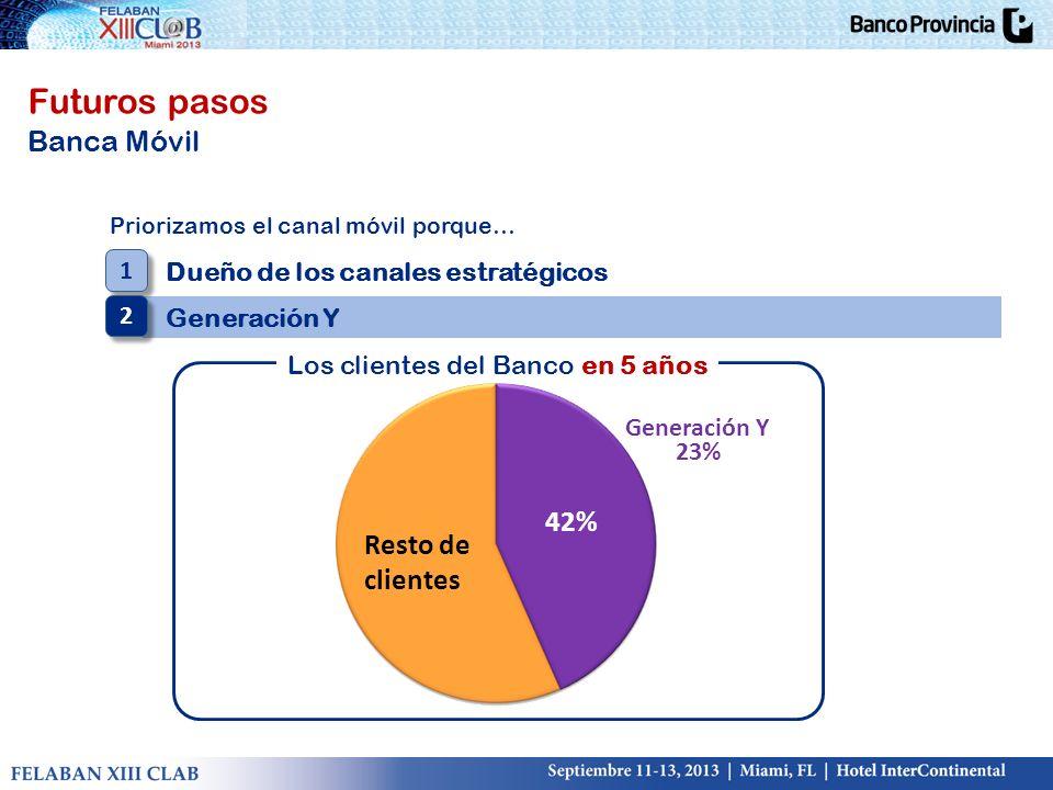 Futuros pasos Banca Móvil Priorizamos el canal móvil porque… Dueño de los canales estratégicos Generación Y 1 1 2 2 23% Los clientes del Banco HOY Los