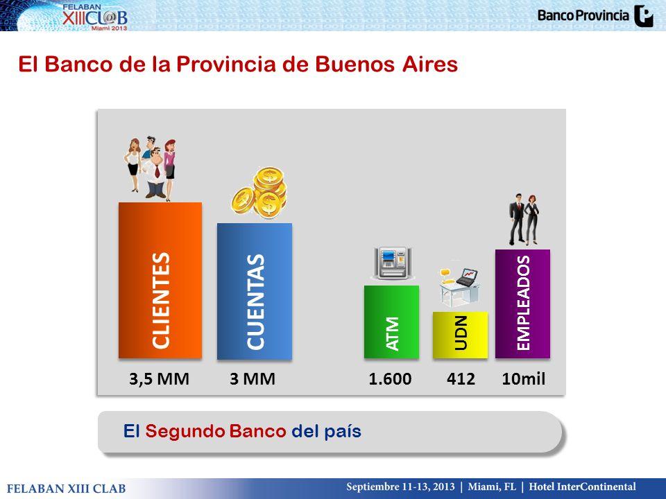CLIENTES CUENTAS ATM UDN EMPLEADOS 3,5 MM3 MM1.60041210mil El Segundo Banco del país El Banco de la Provincia de Buenos Aires