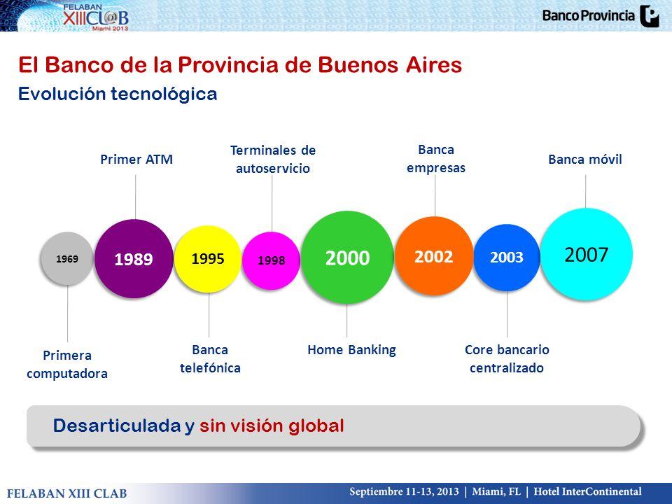 1969 1969 Primera computadora 1989 Primer ATM 1998 Terminales de autoservicio 2003 Core bancario centralizado 1995 Banca telefónica 2000 Home Banking