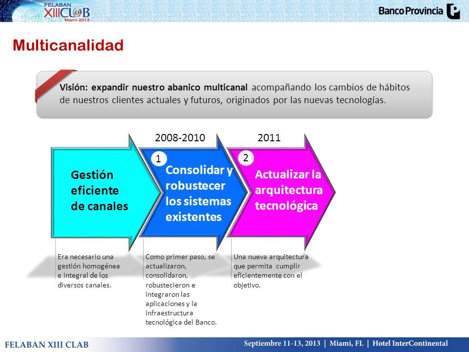 35% por CANALES Beneficios para el Banco BIP como mejora de la rentabilidad 35% por CANALES 2,5MM U$S Principales transacciones monetarias JULIO 2013