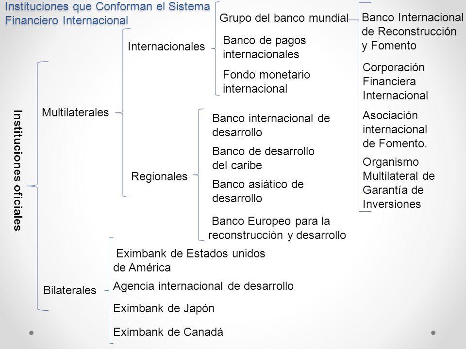 Instituciones que Conforman el Sistema Financiero Internacional Instituciones oficiales Multilaterales Bilaterales Internacionales Regionales Grupo de