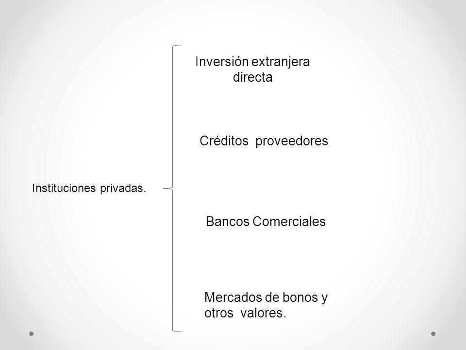 Instituciones privadas. Inversión extranjera directa Créditos proveedores Bancos Comerciales Mercados de bonos y otros valores.