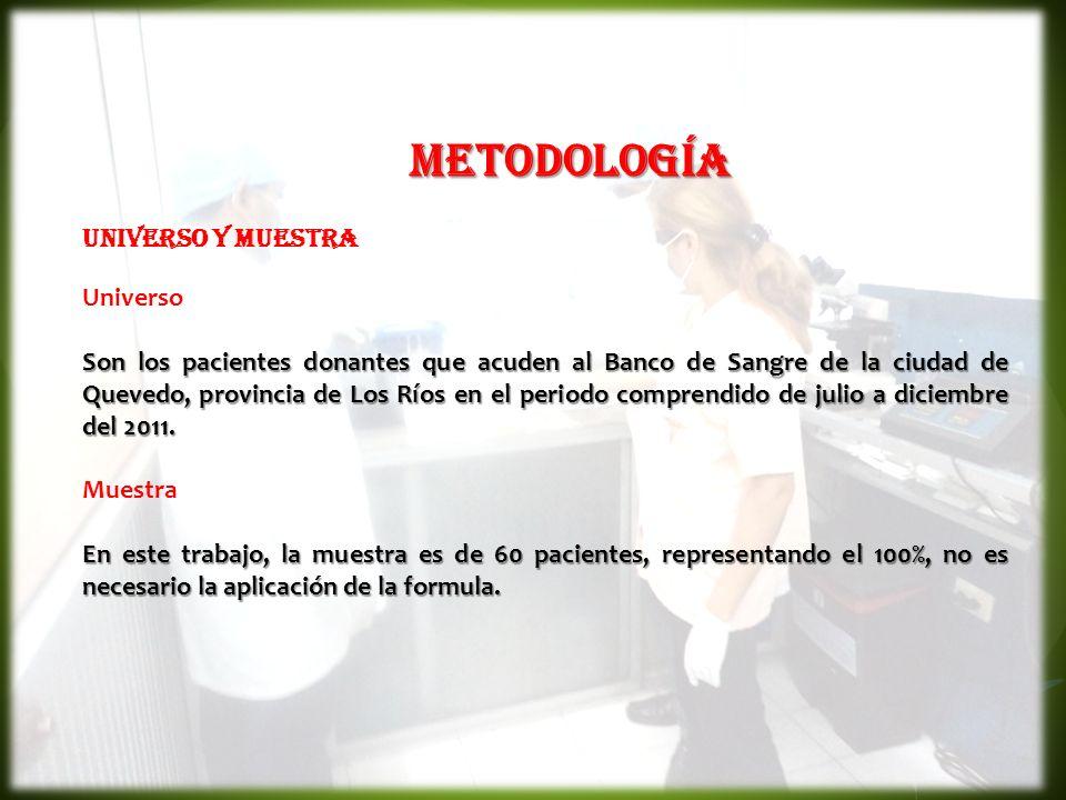 METODOLOGÍA UNIVERSO Y MUESTRA Universo Son los pacientes donantes que acuden al Banco de Sangre de la ciudad de Quevedo, provincia de Los Ríos en el