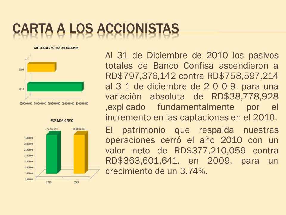 Al 31 de Diciembre de 2010 los pasivos totales de Banco Confisa ascendieron a RD$797,376,142 contra RD$758,597,214 al 3 1 de diciembre de 2 0 0 9, par