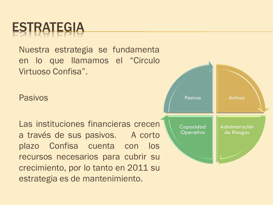 Nuestra estrategia se fundamenta en lo que llamamos el Circulo Virtuoso Confisa. Pasivos Las instituciones financieras crecen a través de sus pasivos.