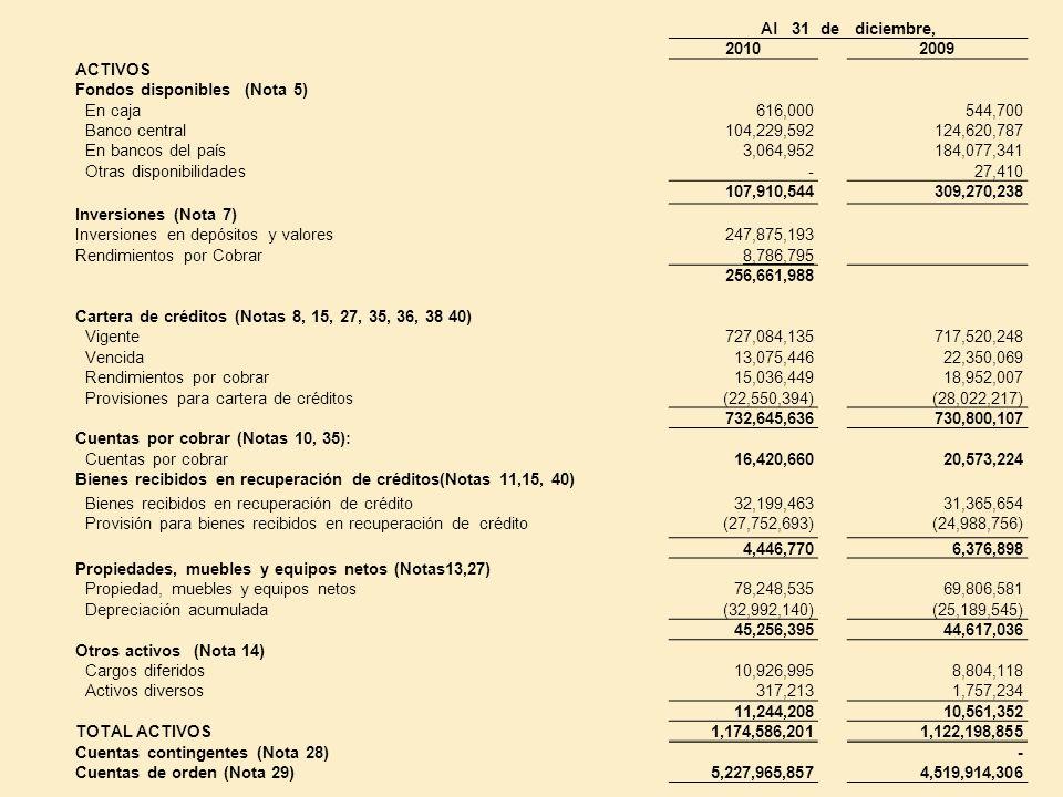 Al 31 de diciembre, 20102009 ACTIVOS Fondos disponibles (Nota 5) En caja616,000544,700 Banco central104,229,592124,620,787 En bancos del país3,064,952
