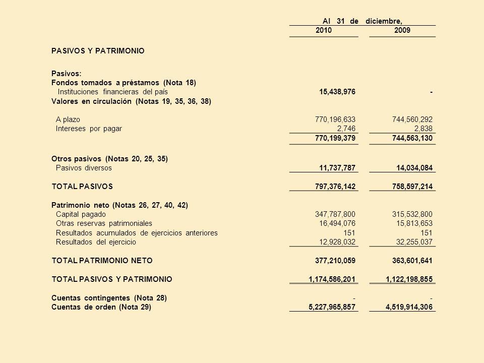 Al 31 de diciembre, 20102009 PASIVOS Y PATRIMONIO Pasivos: Fondos tomados a préstamos (Nota 18) Instituciones financieras del país Valores en circulac