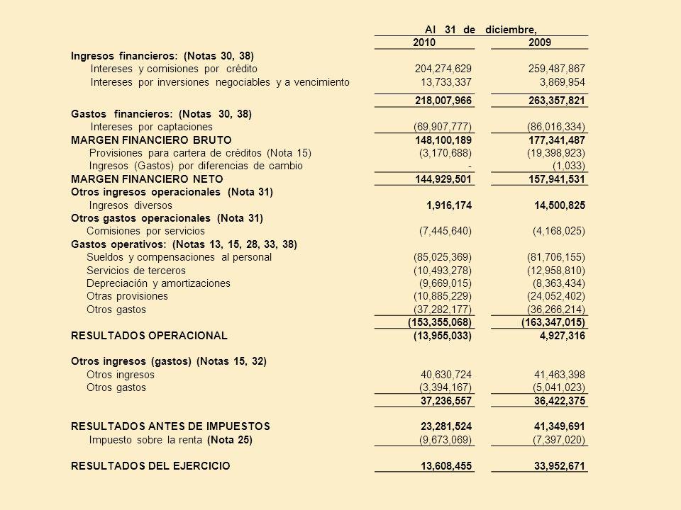 Al 31 de diciembre, 20102009 Ingresos financieros: (Notas 30, 38) Intereses y comisiones por crédito204,274,629259,487,867 Intereses por inversiones n